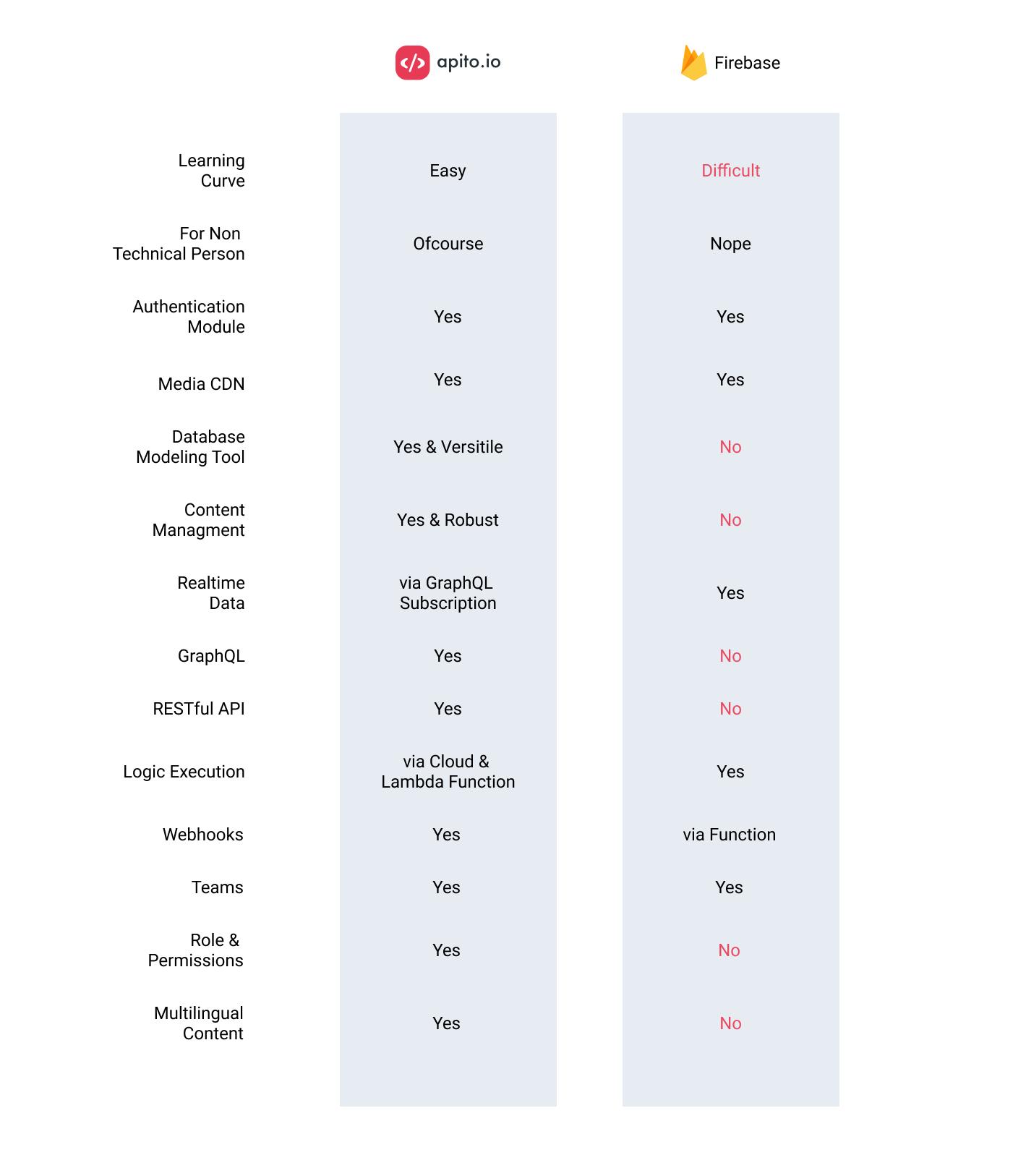 Apito vs Firebase Comparison